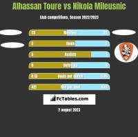 Alhassan Toure vs Nikola Mileusnic h2h player stats