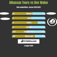 Alhassan Toure vs Ben Waine h2h player stats