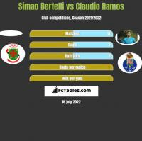 Simao Bertelli vs Claudio Ramos h2h player stats