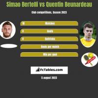 Simao Bertelli vs Quentin Beunardeau h2h player stats