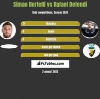 Simao Bertelli vs Rafael Defendi h2h player stats