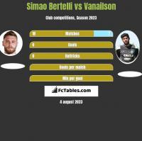 Simao Bertelli vs Vanailson h2h player stats
