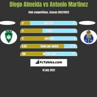 Diogo Almeida vs Antonio Martinez h2h player stats