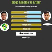 Diogo Almeida vs Arthur h2h player stats
