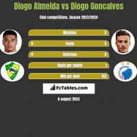 Diogo Almeida vs Diogo Goncalves h2h player stats