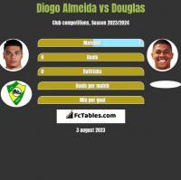 Diogo Almeida vs Douglas h2h player stats