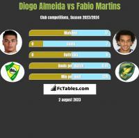 Diogo Almeida vs Fabio Martins h2h player stats