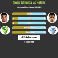 Diogo Almeida vs Helder h2h player stats