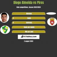 Diogo Almeida vs Pires h2h player stats