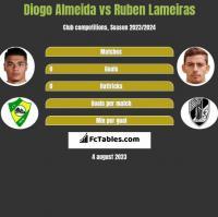 Diogo Almeida vs Ruben Lameiras h2h player stats