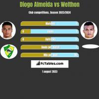 Diogo Almeida vs Welthon h2h player stats