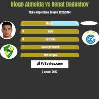 Diogo Almeida vs Renat Dadashov h2h player stats
