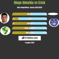 Diogo Almeida vs Erick h2h player stats