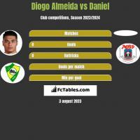Diogo Almeida vs Daniel h2h player stats