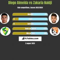 Diogo Almeida vs Zakaria Naidji h2h player stats