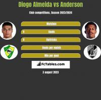 Diogo Almeida vs Anderson h2h player stats