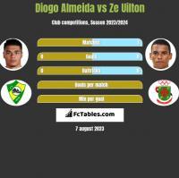 Diogo Almeida vs Ze Uilton h2h player stats