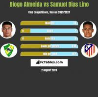 Diogo Almeida vs Samuel Dias Lino h2h player stats