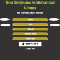 Timur Suleymanov vs Mukhammad Sultonov h2h player stats