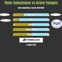 Timur Suleymanov vs Artem Yusupov h2h player stats