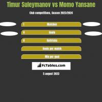 Timur Suleymanov vs Momo Yansane h2h player stats