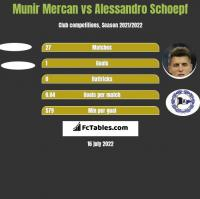 Munir Mercan vs Alessandro Schoepf h2h player stats