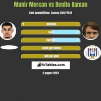 Munir Mercan vs Benito Raman h2h player stats