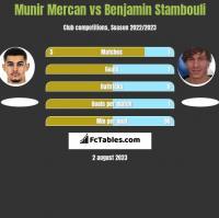 Munir Mercan vs Benjamin Stambouli h2h player stats