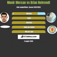 Munir Mercan vs Brian Behrendt h2h player stats