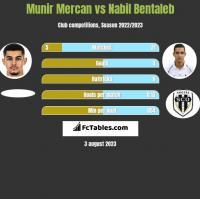 Munir Mercan vs Nabil Bentaleb h2h player stats