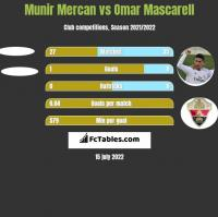 Munir Mercan vs Omar Mascarell h2h player stats
