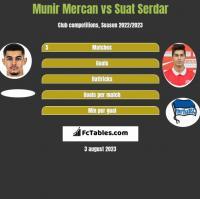Munir Mercan vs Suat Serdar h2h player stats