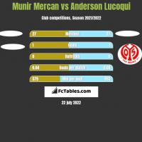 Munir Mercan vs Anderson Lucoqui h2h player stats