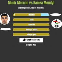 Munir Mercan vs Hamza Mendyl h2h player stats