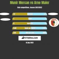 Munir Mercan vs Arne Maier h2h player stats