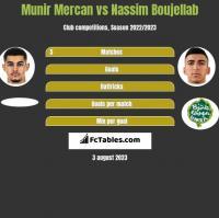 Munir Mercan vs Nassim Boujellab h2h player stats