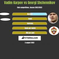 Vadim Karpov vs Georgi Shchennikov h2h player stats