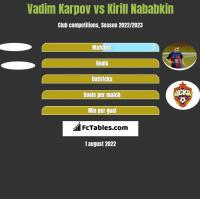 Vadim Karpov vs Kirill Nababkin h2h player stats