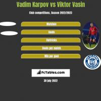 Vadim Karpov vs Viktor Vasin h2h player stats