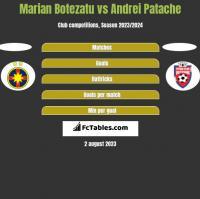 Marian Botezatu vs Andrei Patache h2h player stats