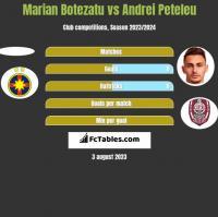 Marian Botezatu vs Andrei Peteleu h2h player stats