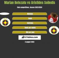 Marian Botezatu vs Aristides Soiledis h2h player stats