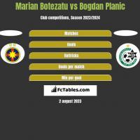 Marian Botezatu vs Bogdan Planic h2h player stats
