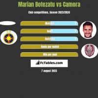 Marian Botezatu vs Camora h2h player stats