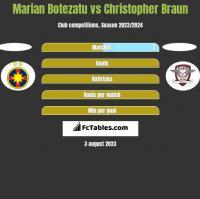 Marian Botezatu vs Christopher Braun h2h player stats