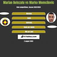 Marian Botezatu vs Marko Momcilovic h2h player stats