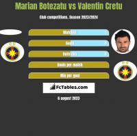 Marian Botezatu vs Valentin Cretu h2h player stats