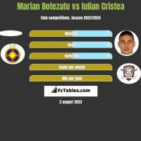 Marian Botezatu vs Iulian Cristea h2h player stats