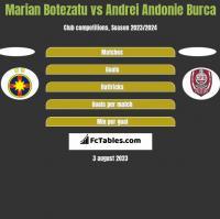 Marian Botezatu vs Andrei Andonie Burca h2h player stats