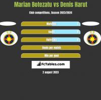 Marian Botezatu vs Denis Harut h2h player stats